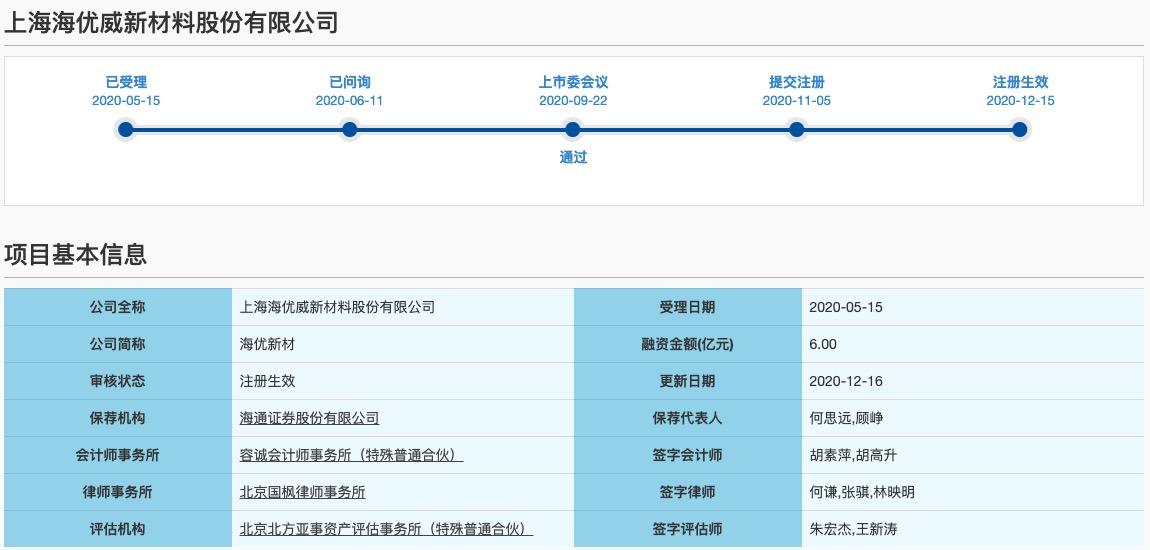 海优新材科创板IPO获批注册:经营业绩波动 实控人夫