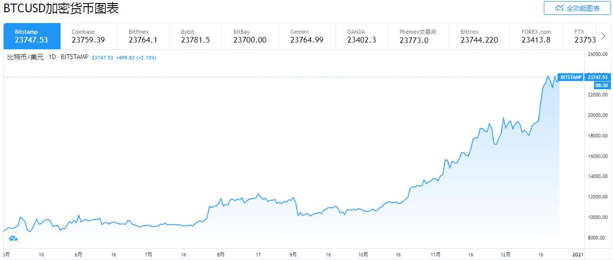 """""""末日博士""""鲁比尼:比特币巨型泡沫即将破裂"""
