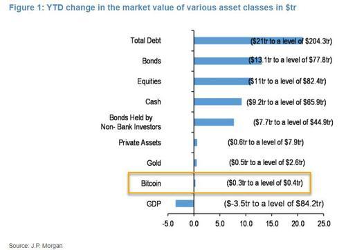 比特币市值逼近3.3万亿元 今年以来涨幅已超270%