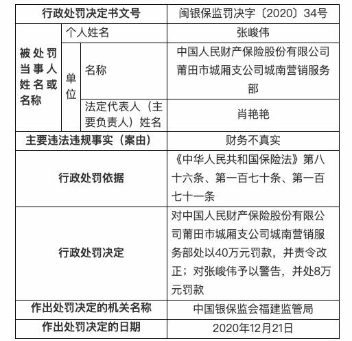 因财务不真实等 人保财险莆田市四分支机构被罚91万
