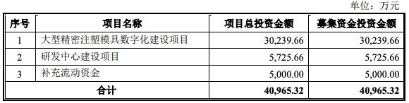 海泰科创业板IPO过会:应收账款和存货逐年上升 销售费用超研发费用