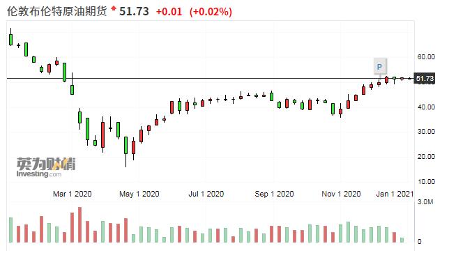 欧佩克:2021年上半年石油市场前景充满下行风险