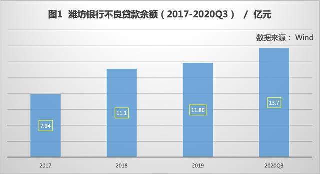 净利下滑与罚单并存 潍坊银行贷款集中过高蕴含风险