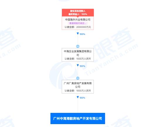 广州中海海懿房地产公司涉违反土地管理法破坏耕地被主管部门处罚