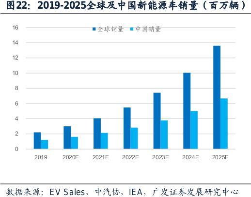 曹德旺给新能源汽车行业泼冷水:已累积了一定泡沫