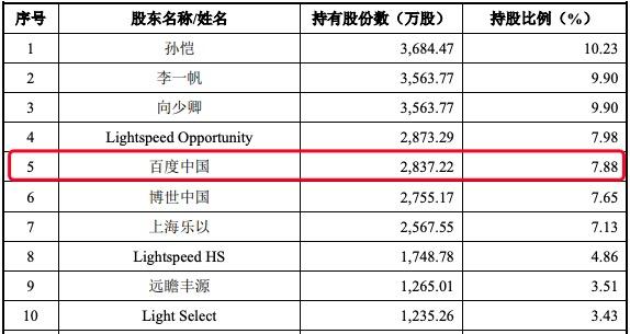 禾赛科技科创板IPO获受理:2019年亏损近1.5亿元 百度持股7.88%