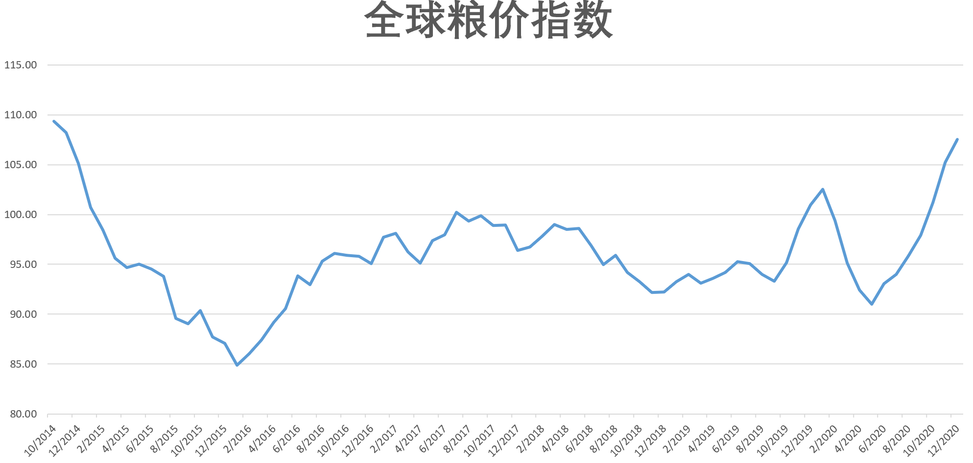 全球粮价指数创近六年新高 联合国预计仍将面临上涨压力
