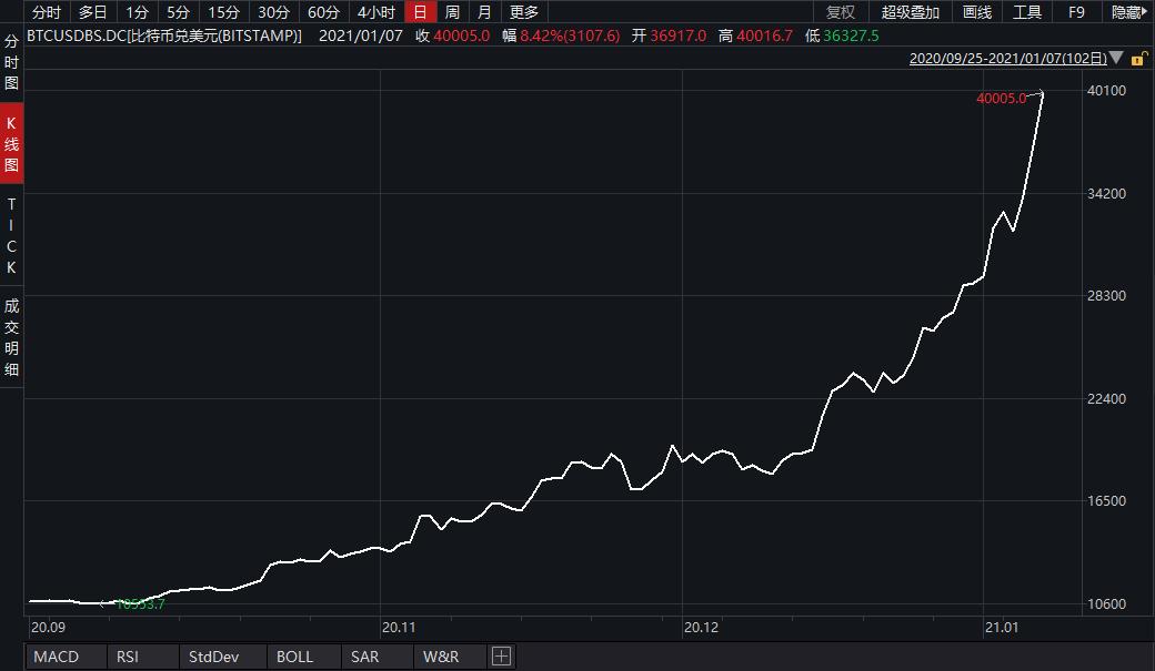 疯狂比特币史上首次突破4万美元 不到一月价格已翻倍