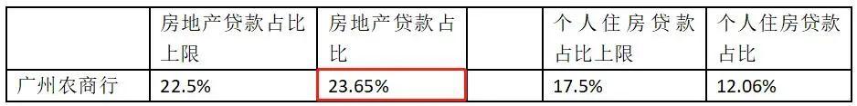 广州农商行房地产贷款占比踩线 冲A未果核心资本承压