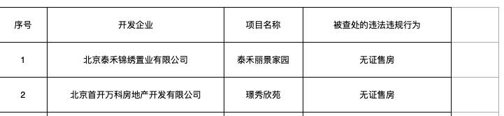 北京严查房地产市场违法违规 万科、绿地、旭辉、富力等企业项目上榜
