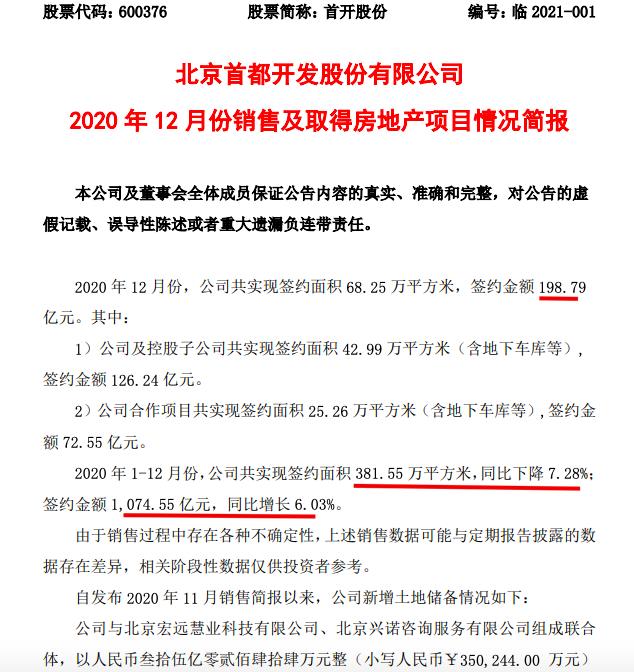 首开股份2020年销售增6% 财务踩2红线下北京项目无证销售被罚