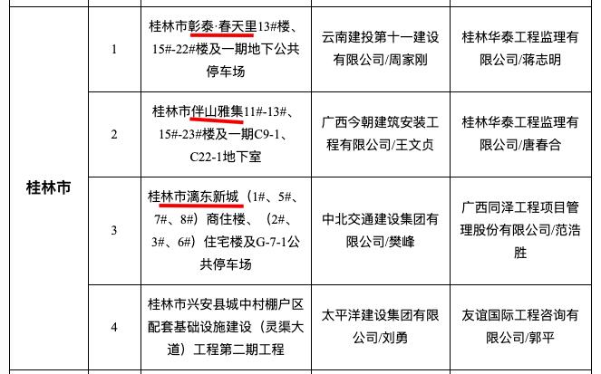 """彰泰春天里等3项目入选桂林地区12月""""严管工程""""名单被通报"""