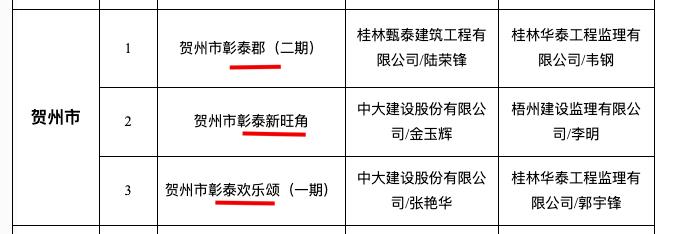 """彰泰郡2期、彰泰新旺角、彰泰欢乐颂1期入选贺州12月""""严管工程""""名单被通报"""