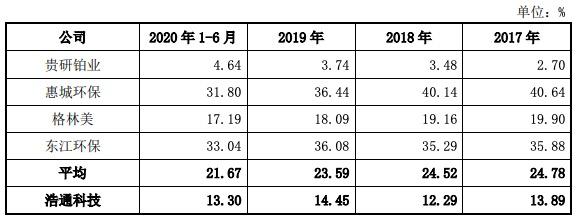 浩通科技创业板IPO过会:拟募资额超总资产 毛利率远低于同行均值