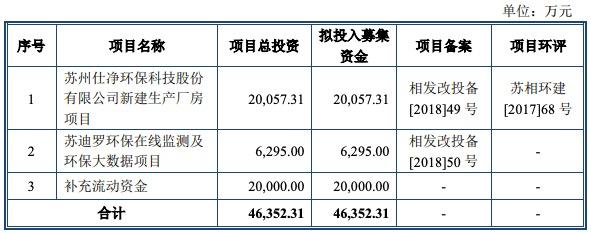 仕净环保创业板IPO过会:应收账款占比高 股份违规代持被问询