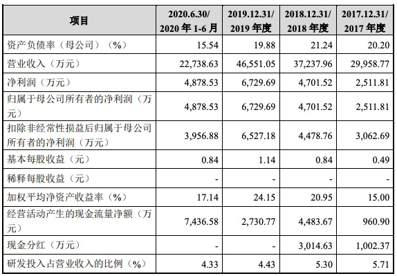 本川智能创业板IPO过会:综合毛利率高于行业均值 应收账款逐年上升