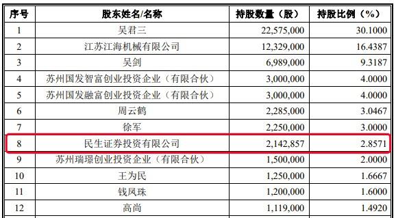 中环海陆创业板IPO过会:提升产能把握风电发展机遇 保荐方突击入股