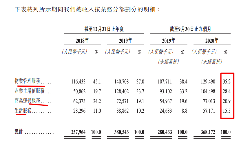 新希望服务赴港IPO:收入3.68亿 在管面积780万方仅0.3%来自第3方