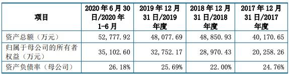 迅捷兴IPO过会:2020前三季净利增近50% 遭问询后承认存在会计差错