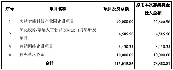 奥精医疗科创板IPO过会:收入依赖单一产品 多次因产品抽检不合格被罚