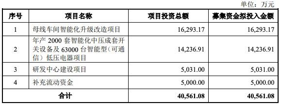 威腾电气IPO过会:毛利率呈持续下降趋势 核心技术产品营收占比小