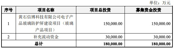 信濠光电IPO过会:毛利率波动明显 与供应商康宁公司存在未结诉讼