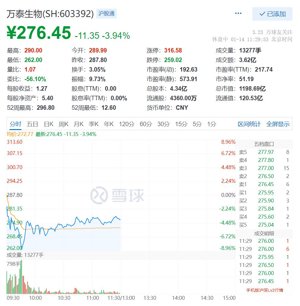 钟睒睒辞任万泰生物董事长,全球富豪榜排名暂居第七
