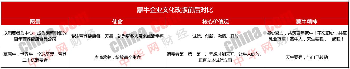 """今日蒙牛企业文化正式""""上新"""""""