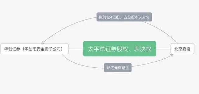 """华创阳安曲线受让太平洋证券股权掀""""一波三折"""""""