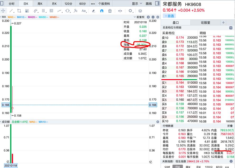 宋都服务挂牌首日大跌36% 次日飘红每股涨2.5%