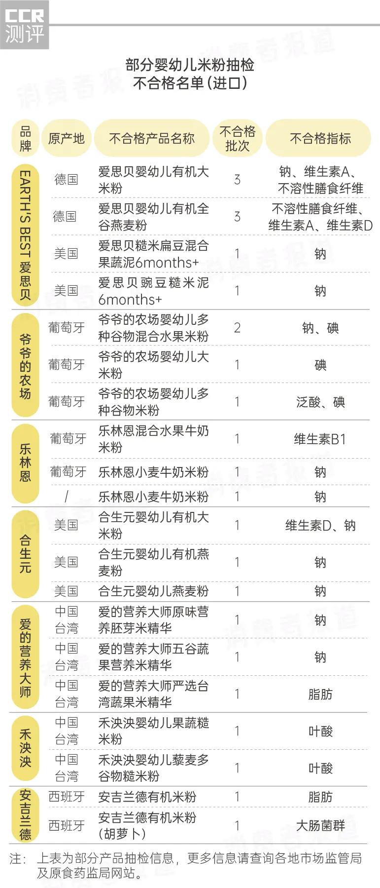 嬰幼兒米粉抽檢報告:214批次不合格 愛思貝、合生元上榜