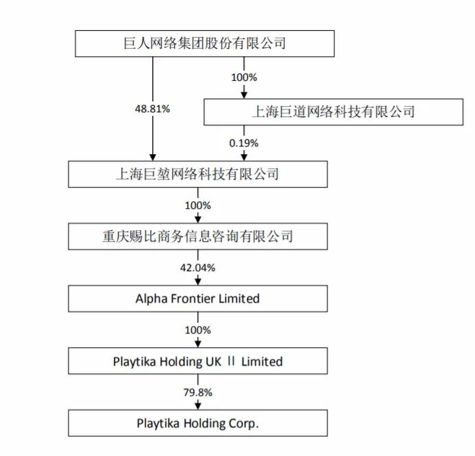 史玉柱旗下游戏公司Playtika在美上市,身家暴涨300亿