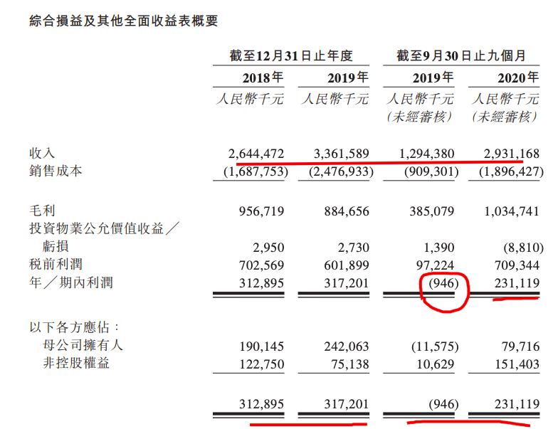 天泰控股赴港IPO:土储520万方 销售远不及百亿