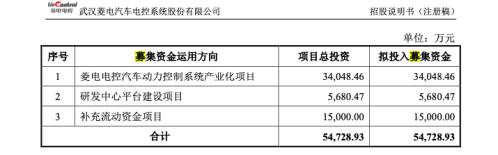 菱电电控IPO:技术开发服务收入助推业绩暴增,汽车销量下滑订单量受困