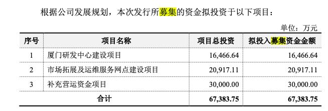 罗普特科技IPO:三年业绩持续增长,预计2020年净利增超10%