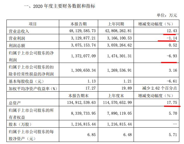 绿地控股2020年业绩:营收增12.43%净利降6.93个百分点