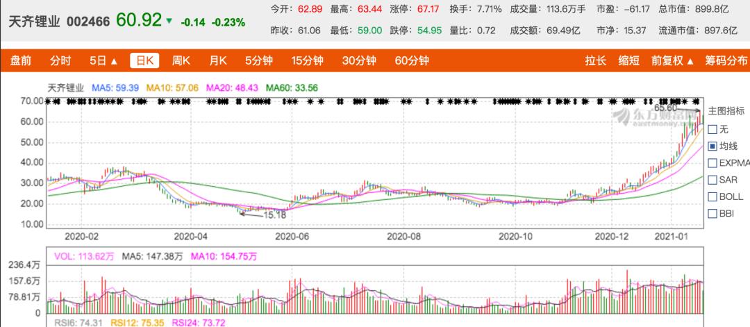 """天齐锂业159亿定增计划""""泡汤"""",蒋卫平还有后招吗"""