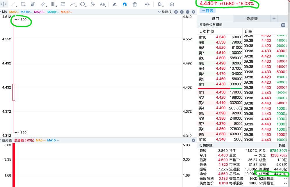 星盛商业正式登陆港交所 每股发售价3.86港元 涨幅15.03%