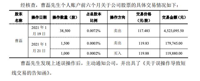 百润股份监事因误操作导致短线交易,不存在获益情况