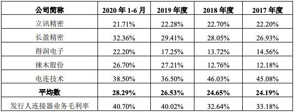 乾德电子创业板IPO过会:净利润增速远高于收入增速 被质疑调节利润