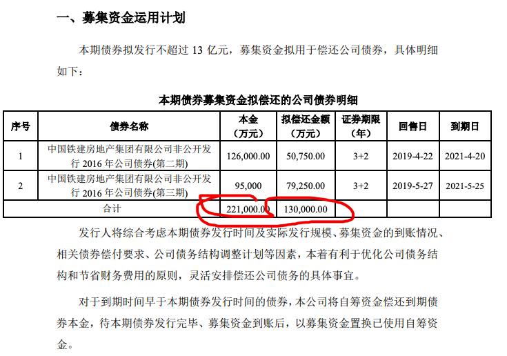 中国铁建房地产拟发13亿公司债券还债 超30%债务为股东借款