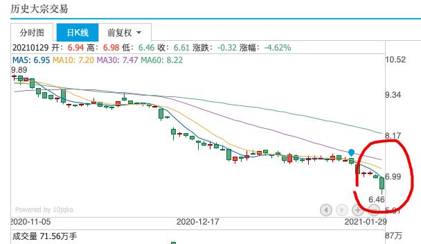 市场消息苏宁易购股债齐跌 股价创7年以来新低