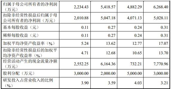森赫电梯创业板IPO过会:市场份额仅0.44% 主要产品单价持续下降