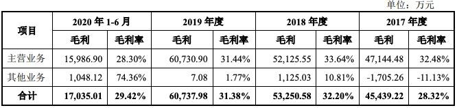 正元地信科创板IPO过会:现金流短缺 去年上半年有息负债超营收