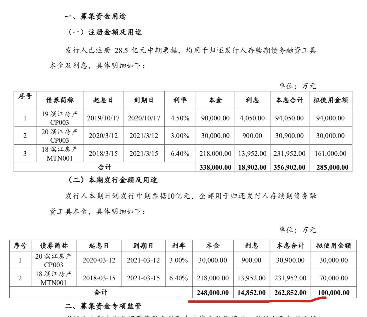 滨江集团债务筹资:拟发行3年期10亿元中期票据