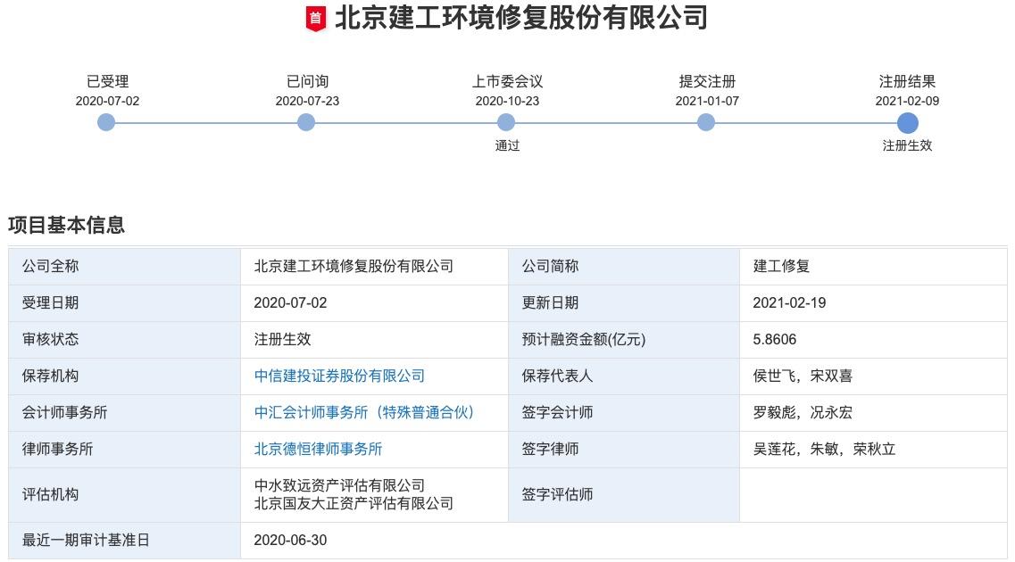 建工修复创业板IPO获批注册:客户集中度较高 曾因环境污染被罚