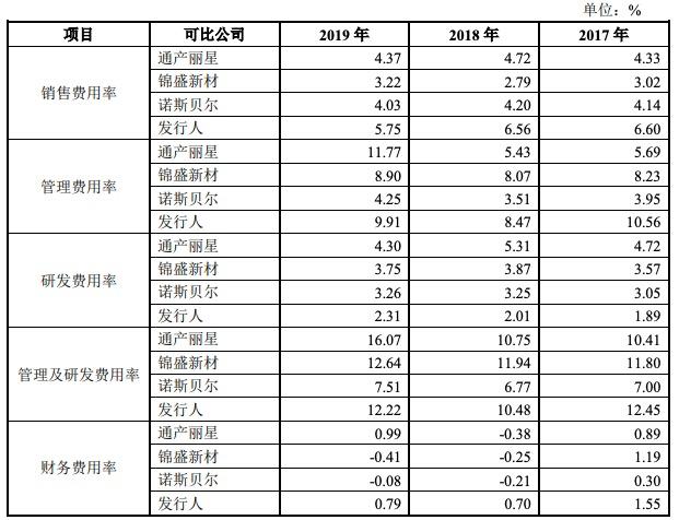嘉亨家化创业板IPO获批注册:业绩增速明显放缓 研发费用率不及同行