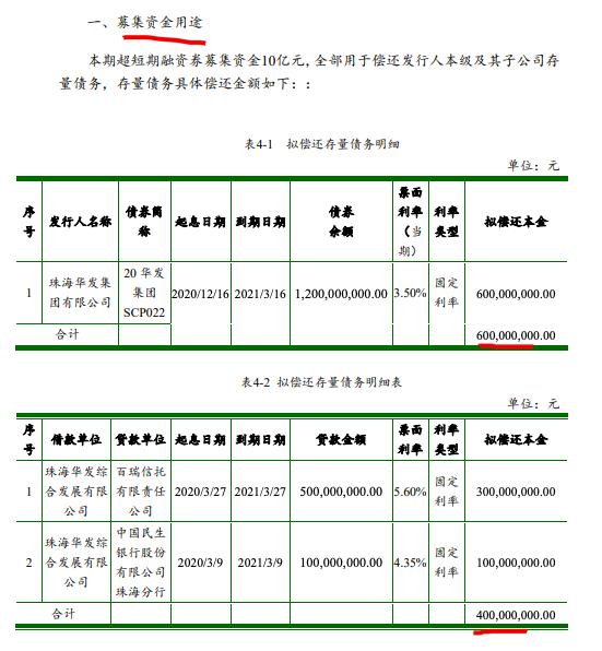 珠海华发债务筹资:拟发10亿超短期融资券 利率区间2.80%-3.80%