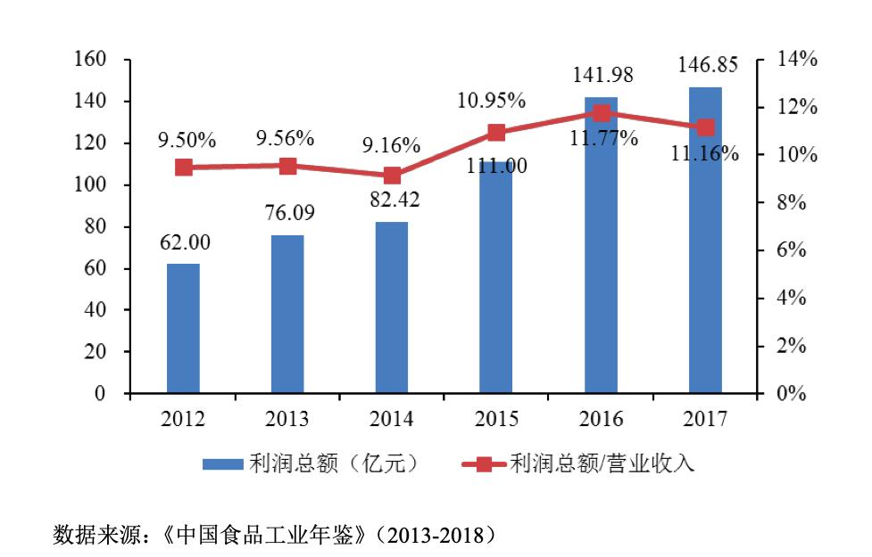 立高食品IPO过会:研发费用比重降低 烘焙行业未来可期