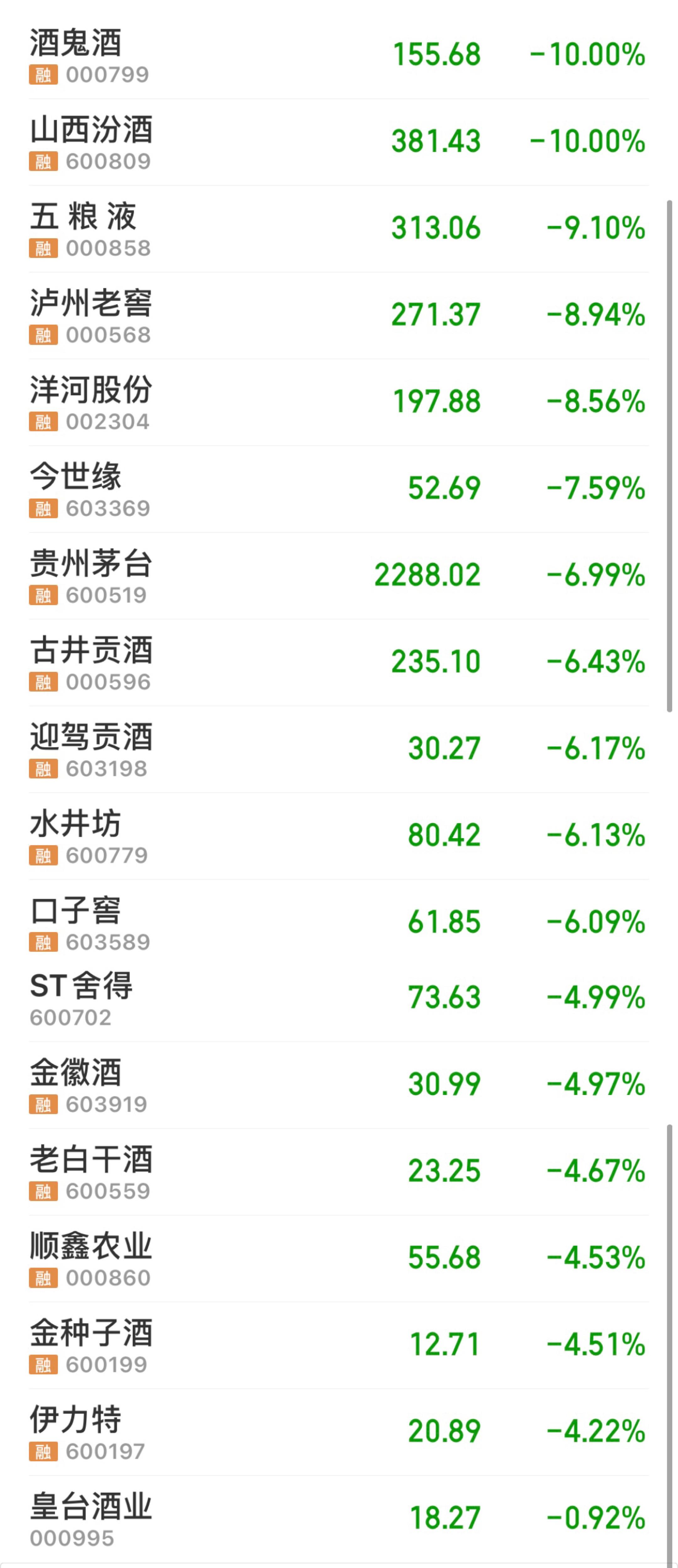 收评:白酒股全线暴跌 山西汾酒酒鬼酒跌停、贵州茅台跌上热搜